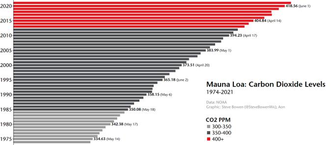 CO2 Levels Mauna Loa